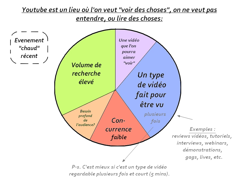 plus de vues youtube