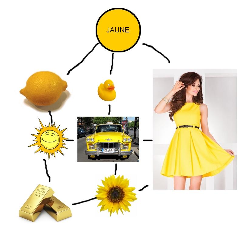 psychologie des couleurs jaune
