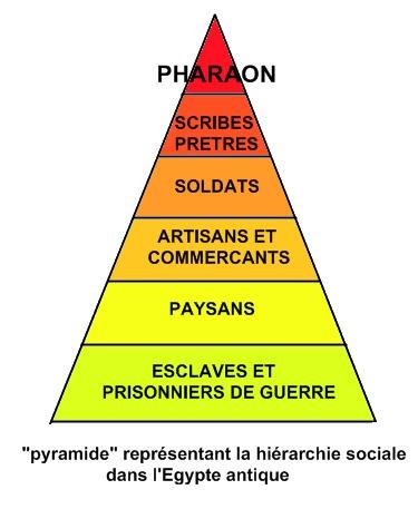 hiérarchie sociale égyptienne