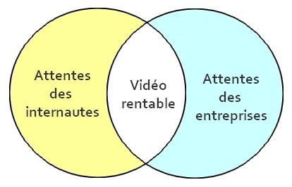 vidéos rentables