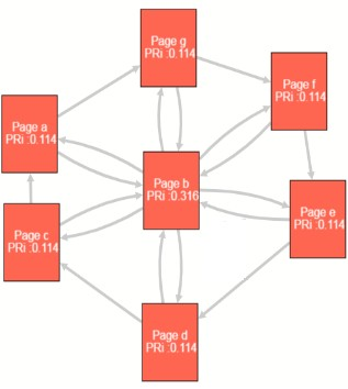 liens internes exemple de maillage interne