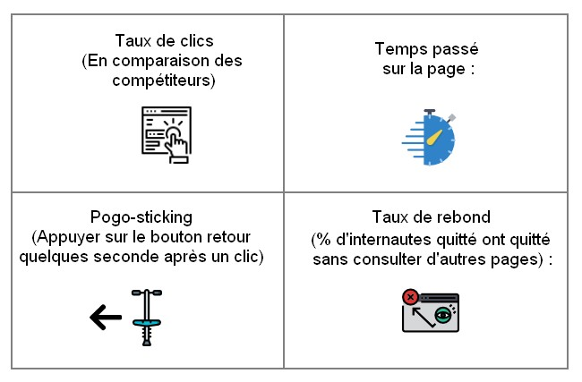 metrics d'engament google