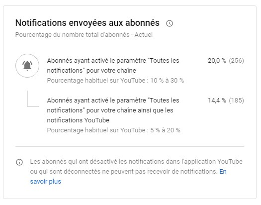 inscriptions aux notifications youtube