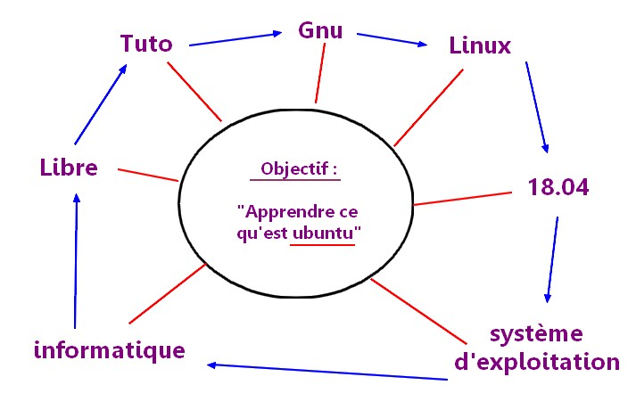 réseau-de-mots-liés.jpg