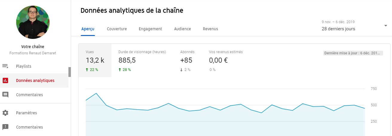 statistiques chaine youtube 2