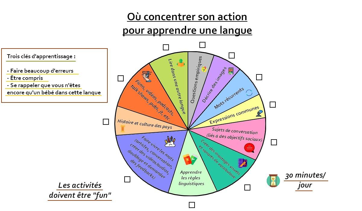 apprendre une langue rapidement et efficacement