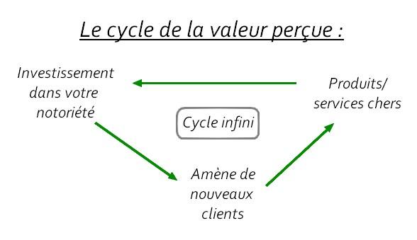le cycle de la valeur perçue