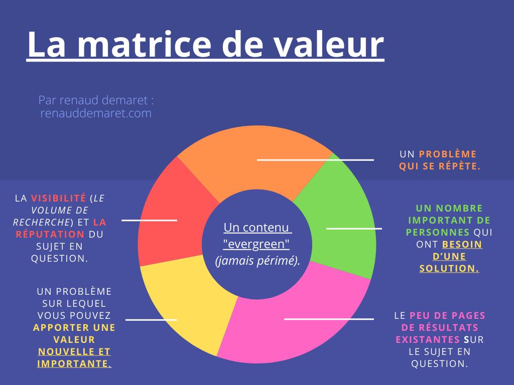 matrice de valeur