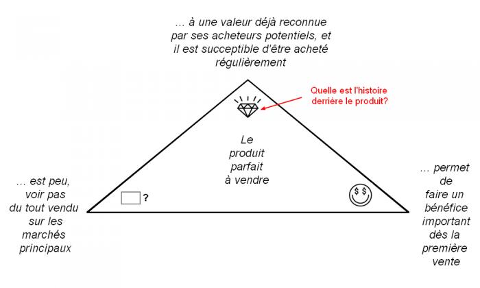 pyramide-de-valeur-dun-produit.png
