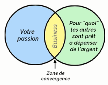 zone-de-convergence-ecommerce.png