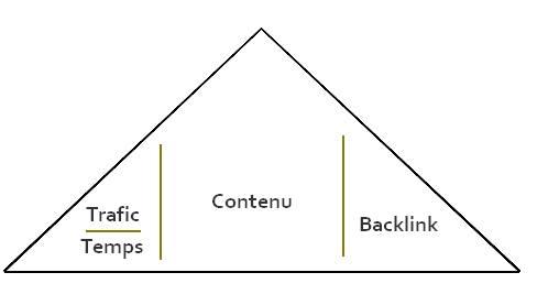 pyramide-succes-dun-article.jpg