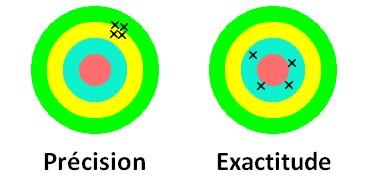 précision et exactitude